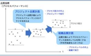 プロジェクト管理の仕組み (その31)マトリクス体制での品質保証2