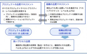 プロジェクト管理の仕組み (その32)マトリクス体制での品質保証3