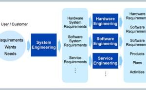 プロジェクト管理の仕組み (その33)システム設計1
