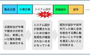 プロジェクト管理の仕組み (その34)システム設計2