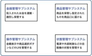 プロジェクト管理の仕組み (その38)システム設計6