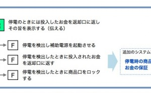 プロジェクト管理の仕組み (その40)システム設計8