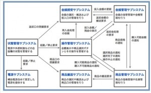 プロジェクト管理の仕組み (その41) サブシステムの開発目標