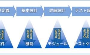 プロジェクト管理の仕組み (その44) トレーサビリティの保証