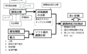 開発業務の進め方(直噴エンジン用ポンプ事例)