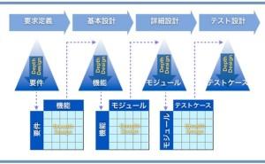 プロジェクト管理の仕組み (その45) トレーサビリティの保証