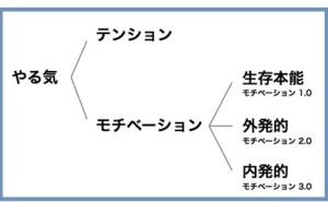 人的資源マネジメント:自律性(その1)