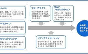 人的資源マネジメント:脳を活性化する技術(その1)
