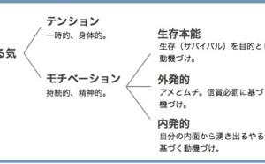 人的資源マネジメント:モチベーションを支える自律性とは(その1)