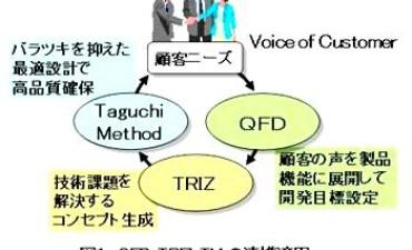 QFD-TRIZ-TMの連携適用による高速2ポートバルブの開発 (その1)