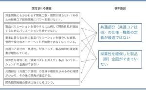 人的資源マネジメント:B to Bの請負型製品開発の改善(その1)