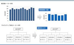 人的資源マネジメント:B to Bの請負型製品開発の改善(その2)