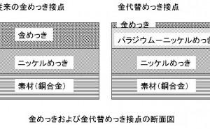 金代替めっき接点の開発事例 (コネクター用貴金属めっき)
