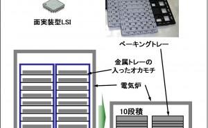 TRIZで数億円の効果! ベーキングトレイ開発の事例