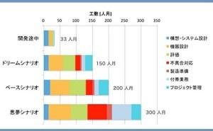 人的資源マネジメント:予測精度を高めるメトリクス基準モデル(その3)