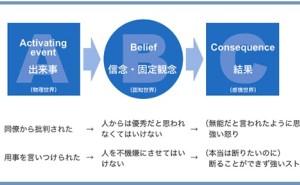 人的資源マネジメント:思考スタイルを知って「逆境力」を高める(その1)