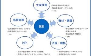 人的資源マネジメント:開発の全体最適化とは(その2)