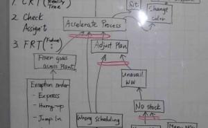 制約論理の思考プロセスを活用して問題点を共有