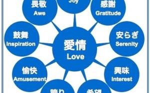 人的資源マネジメント:人生を豊かにするポジティブ感情とネガティブ感情(その1)