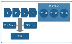 人的資源マネジメント:ビジョン、ゴール、シナリオで作る計画(その2)