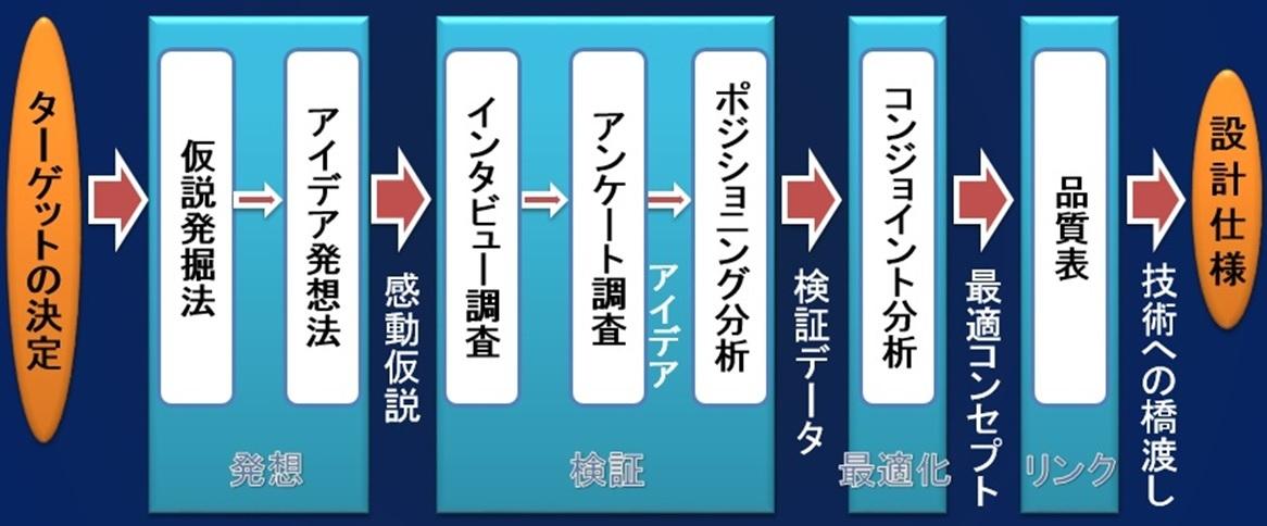 商品企画七つ道具の流れ