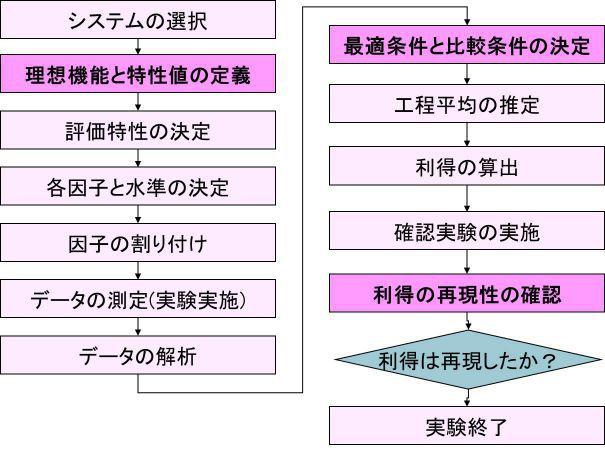 図3 パラメータ設計の手順