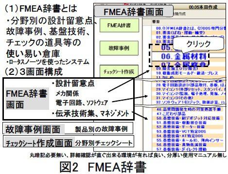 FMEA辞書