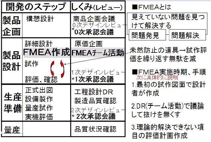 FMEA作成手順の概要