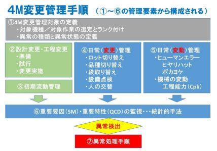 品質マネジメントのキーワード解説記事 4M変更管理(変化点管理)で ...