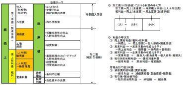 損益計算の構造