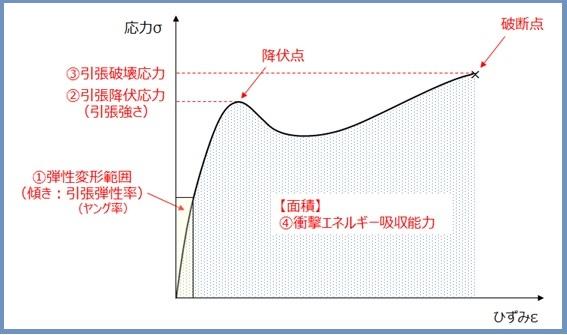 ひずみ曲線
