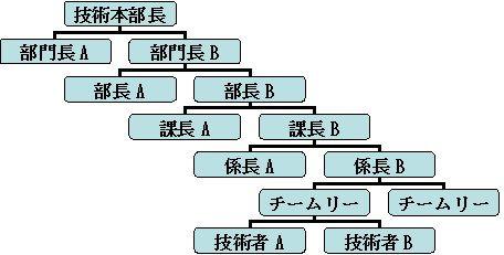 従来の技術系組織
