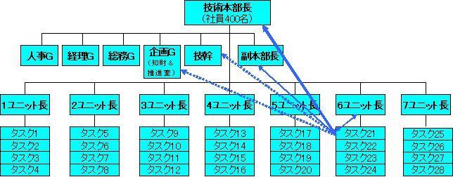 フラット型技術系組織