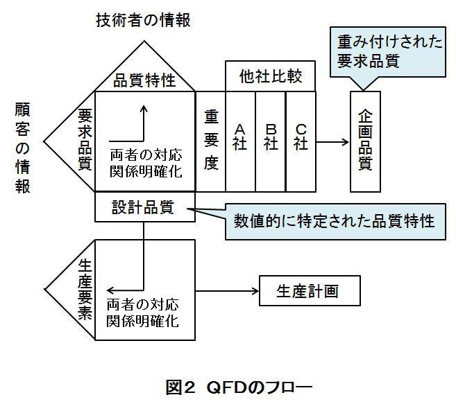 QFDのフロー