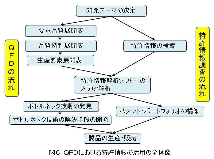 QFDにおける特許情報活用の全体像