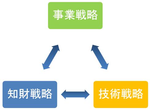 知財の三位一体戦略