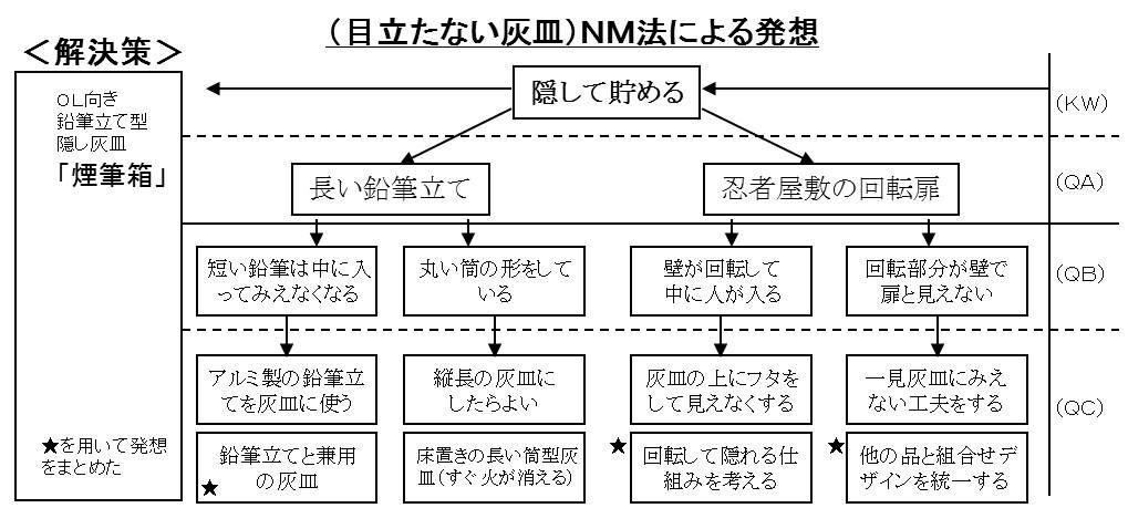 NM法の手順と事例