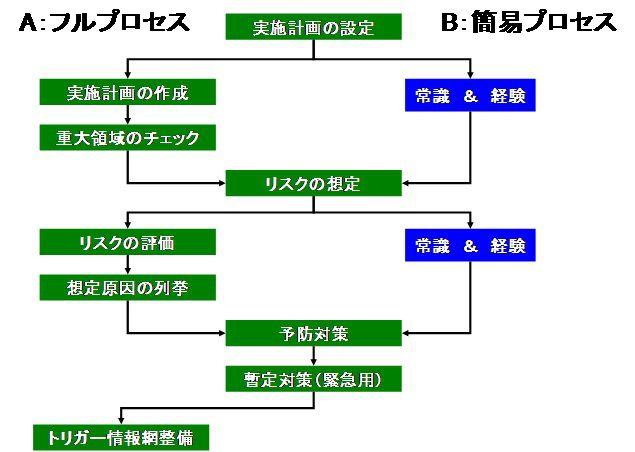 潜在的問題分析(PPA)のプロセス