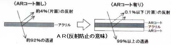 反射防止膜の構造