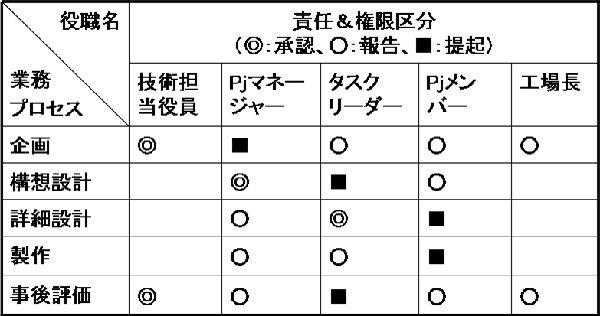 責任分担表(LRC)