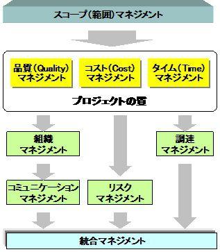 プロジェクトマネジメントの構成