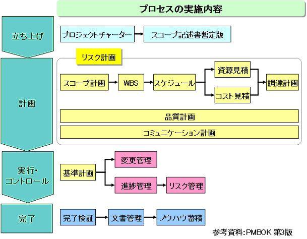 プロジェクトマネジメントの実施項目