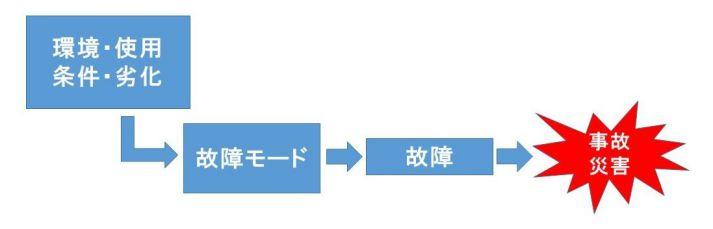 FMEAのキーワード解説記事 FMEAの故障モード解説 - ものづくりドットコム