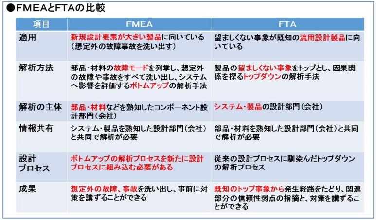 FMEAのキーワード解説記事 FMEAとFTAの比較(FMEAを正しく理解するため ...