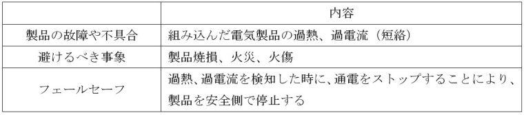 セーフ 設計 フェール フェールセーフとフールプルーフの違いについて~設計思想と事例~