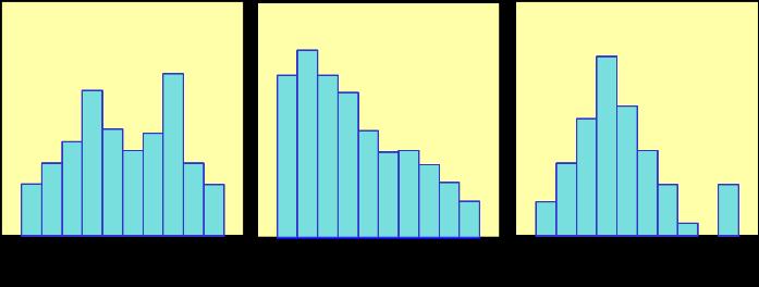 ヒストグラムの分布1