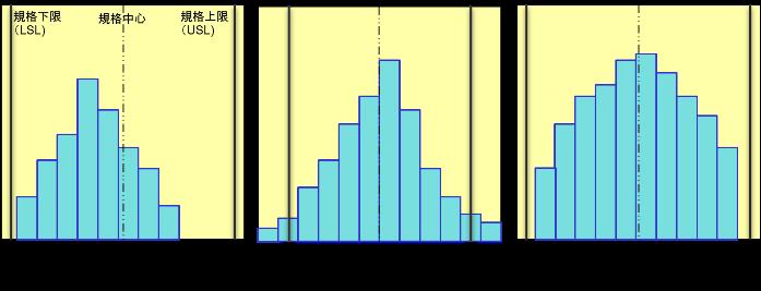 ヒストグラムの分布パターン2