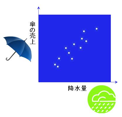 傘と雨の相関