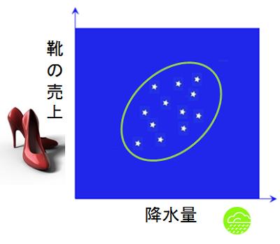 雨と靴の売り上げ相関関係