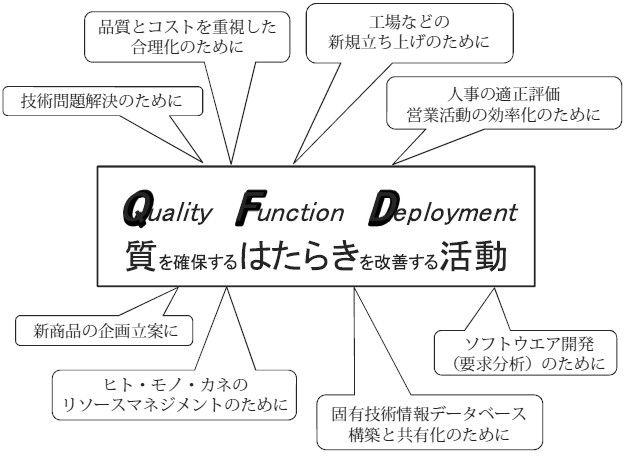 QFDの定義